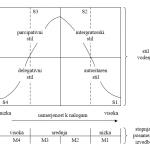 pomoč pri grafih